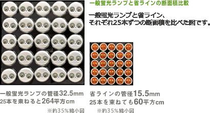 一般蛍光ランプと省ラインの断面積比較