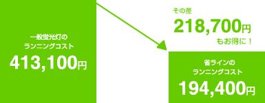 省ラインなら年間178,200円もランニングコスト削減