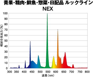 青果・精肉・鮮魚・惣菜・日配品 ルックライン